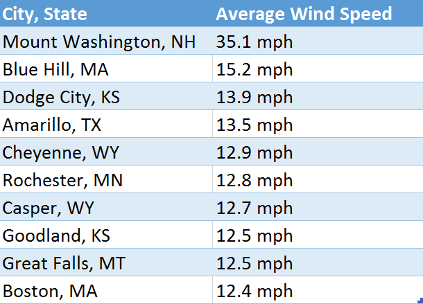 highest-average-windspeed